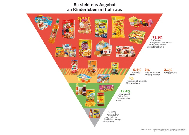 Ungesundes Kinderfood